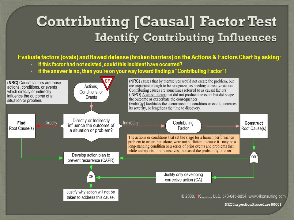 Contributing [Causal] Factor Test Identify Contributing Influences